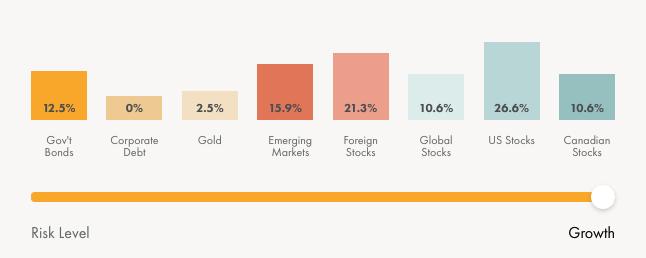 wealthsimple invest max risk level portfolio