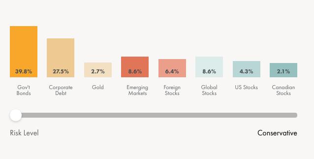 wealthsimple invest min risk level portfolio