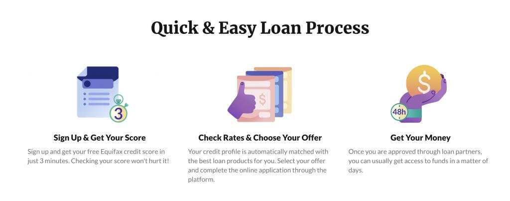 borrowell loan process